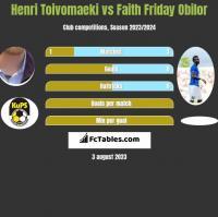 Henri Toivomaeki vs Faith Friday Obilor h2h player stats