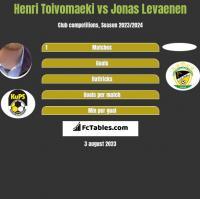 Henri Toivomaeki vs Jonas Levaenen h2h player stats