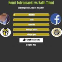 Henri Toivomaeki vs Kalle Taimi h2h player stats