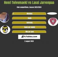 Henri Toivomaeki vs Lassi Jarvenpaa h2h player stats