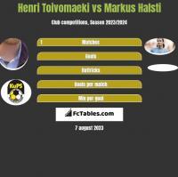 Henri Toivomaeki vs Markus Halsti h2h player stats