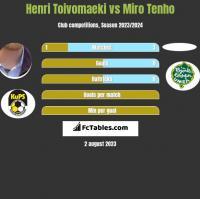Henri Toivomaeki vs Miro Tenho h2h player stats