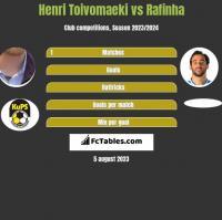 Henri Toivomaeki vs Rafinha h2h player stats