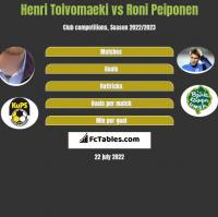 Henri Toivomaeki vs Roni Peiponen h2h player stats