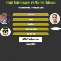 Henri Toivomaeki vs Valtteri Moren h2h player stats