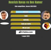 Henrich Ravas vs Ben Hamer h2h player stats