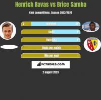Henrich Ravas vs Brice Samba h2h player stats