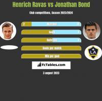 Henrich Ravas vs Jonathan Bond h2h player stats