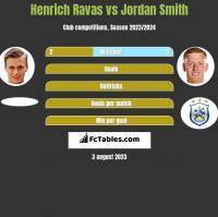 Henrich Ravas vs Jordan Smith h2h player stats