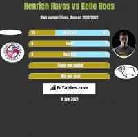 Henrich Ravas vs Kelle Roos h2h player stats
