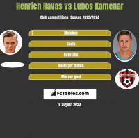 Henrich Ravas vs Lubos Kamenar h2h player stats