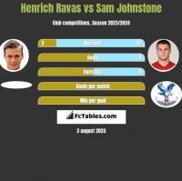 Henrich Ravas vs Sam Johnstone h2h player stats