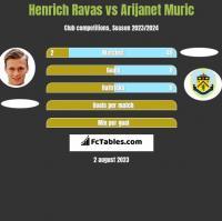 Henrich Ravas vs Arijanet Muric h2h player stats