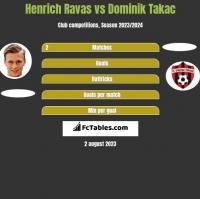 Henrich Ravas vs Dominik Takac h2h player stats