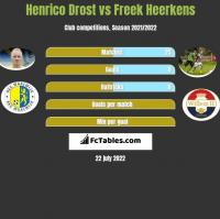 Henrico Drost vs Freek Heerkens h2h player stats