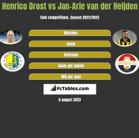 Henrico Drost vs Jan-Arie van der Heijden h2h player stats