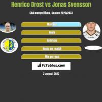 Henrico Drost vs Jonas Svensson h2h player stats