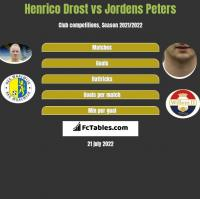 Henrico Drost vs Jordens Peters h2h player stats