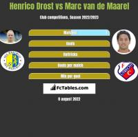 Henrico Drost vs Marc van de Maarel h2h player stats