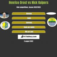 Henrico Drost vs Nick Kuipers h2h player stats