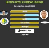 Henrico Drost vs Ramon Leeuwin h2h player stats