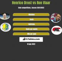 Henrico Drost vs Ron Vlaar h2h player stats