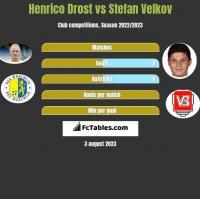 Henrico Drost vs Stefan Velkov h2h player stats