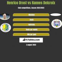 Henrico Drost vs Hannes Delcroix h2h player stats