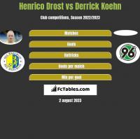 Henrico Drost vs Derrick Koehn h2h player stats