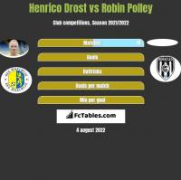 Henrico Drost vs Robin Polley h2h player stats
