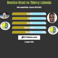 Henrico Drost vs Thierry Lutonda h2h player stats