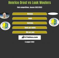 Henrico Drost vs Luuk Wouters h2h player stats
