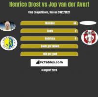 Henrico Drost vs Jop van der Avert h2h player stats
