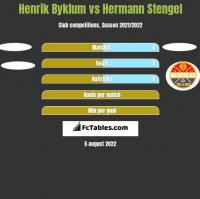 Henrik Byklum vs Hermann Stengel h2h player stats