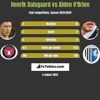 Henrik Dalsgaard vs Aiden O'Brien h2h player stats