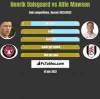 Henrik Dalsgaard vs Alfie Mawson h2h player stats