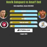 Henrik Dalsgaard vs Amari'i Bell h2h player stats