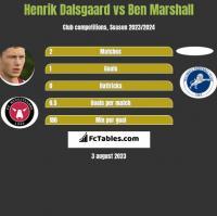 Henrik Dalsgaard vs Ben Marshall h2h player stats
