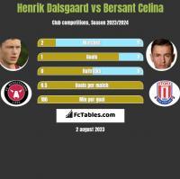 Henrik Dalsgaard vs Bersant Celina h2h player stats
