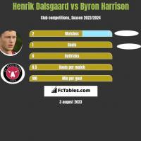 Henrik Dalsgaard vs Byron Harrison h2h player stats