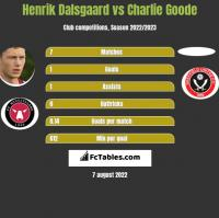 Henrik Dalsgaard vs Charlie Goode h2h player stats
