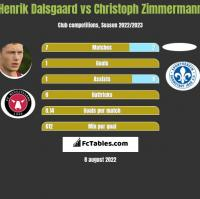 Henrik Dalsgaard vs Christoph Zimmermann h2h player stats