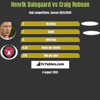 Henrik Dalsgaard vs Craig Robson h2h player stats