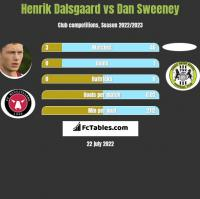 Henrik Dalsgaard vs Dan Sweeney h2h player stats