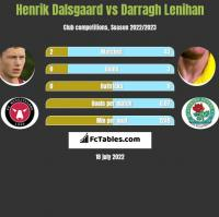 Henrik Dalsgaard vs Darragh Lenihan h2h player stats