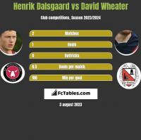Henrik Dalsgaard vs David Wheater h2h player stats