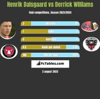 Henrik Dalsgaard vs Derrick Williams h2h player stats