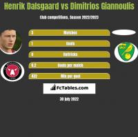 Henrik Dalsgaard vs Dimitrios Giannoulis h2h player stats