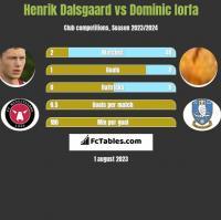 Henrik Dalsgaard vs Dominic Iorfa h2h player stats