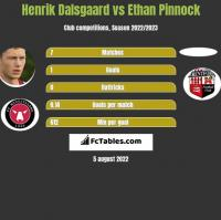 Henrik Dalsgaard vs Ethan Pinnock h2h player stats